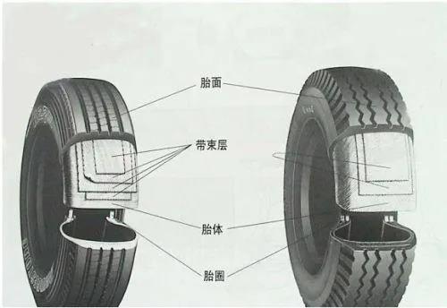 中标环境轮胎的秘密,你要知道!